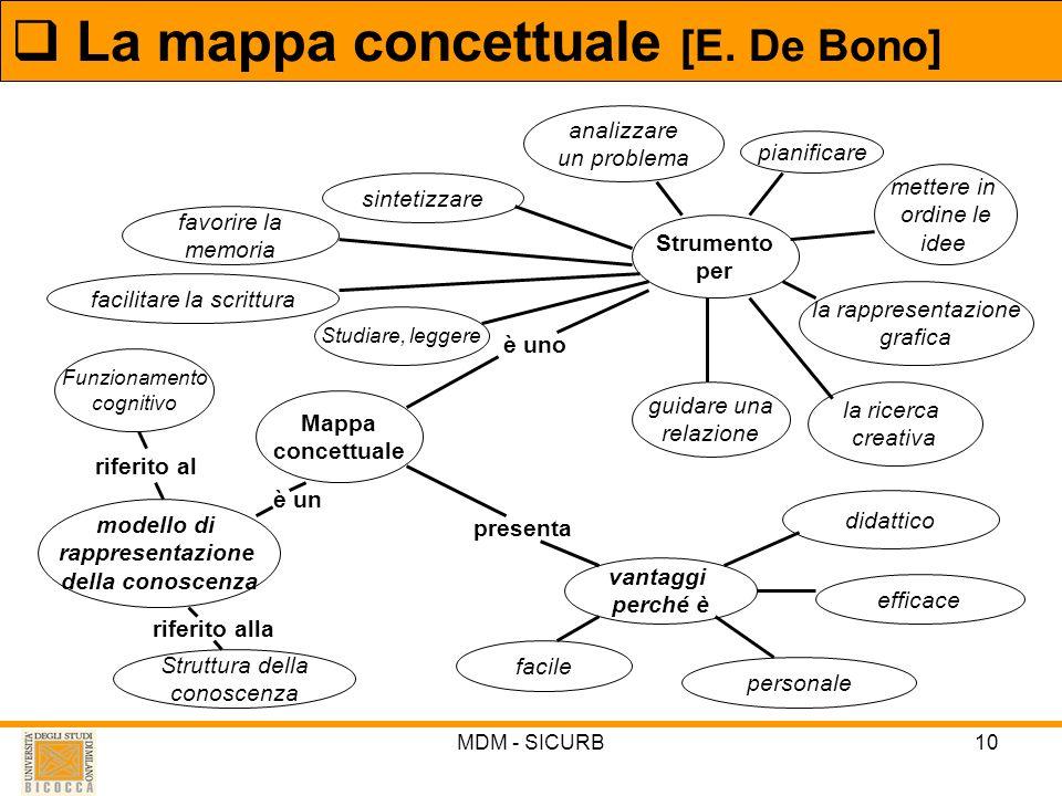 La mappa concettuale [E. De Bono]